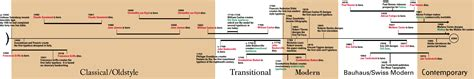 typography timeline history classification of typefaces 183 github