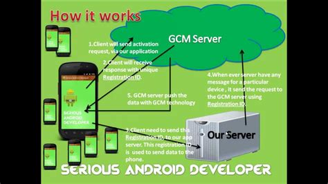 How Android Works by Cloud Messaging Android Simple Tutorial For