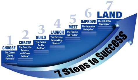 7 Steps To by 7 Steps To Success How To Plan The Search