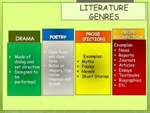 Essay As A Literary Genre by Dramatic And Literary Genres