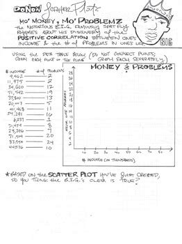 Scatter Plot Worksheet With Answers by Notorious Scatter Plot Worksheet By Mr Doll Teachers Pay