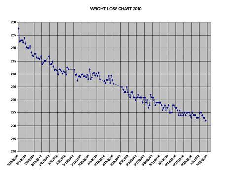 weight loss measurement chart new calendar template site