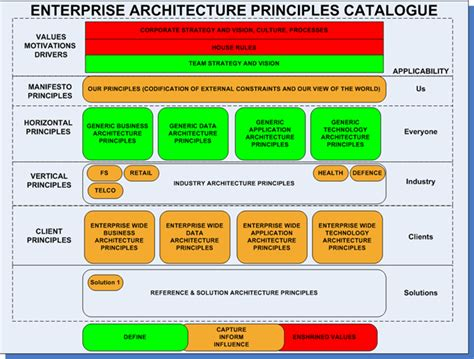 security principles for php applications a php architect guide books file enterprise architecture principles catalog1 png