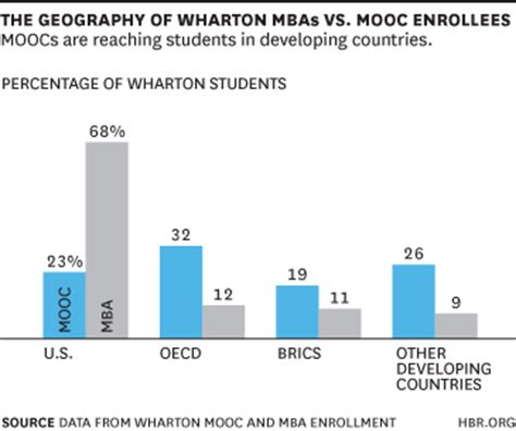 Wharton Mooc Mba by Moocs Won T Replace Business Schools They Ll Diversify Them