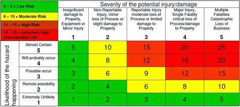 risk analysis matrix template risk assessment matrix template operational management