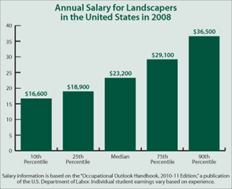 Landscape Architect Salary By State Continuing Education Center