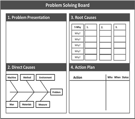 A3 Template Problem Solving Download Scientific Diagram Problem Solving Template