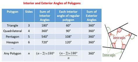 Formula For Interior Angle Of A Polygon by Angles Of Polygons Solutions Exles Worksheets