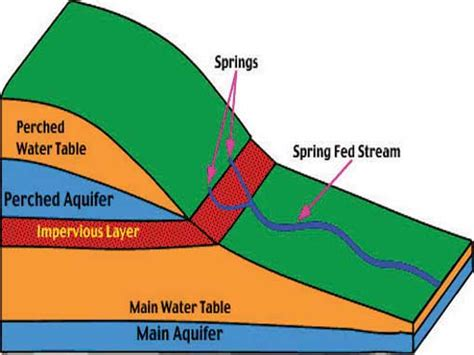 Water Table Geology by