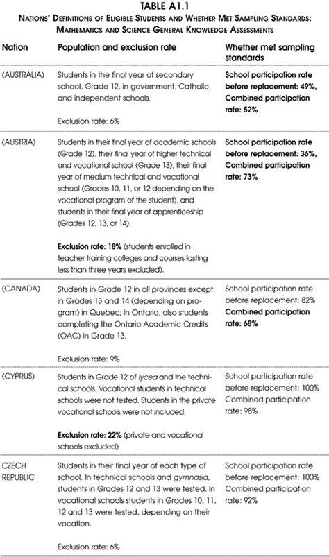 NCES Pursuing Excellence: 12th-Grade Study: Appendix 1: Table A1.1