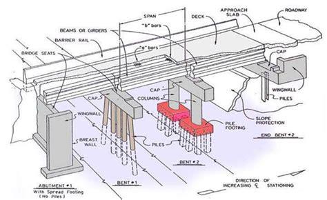 Bridge Components   Component of Bridge Structure
