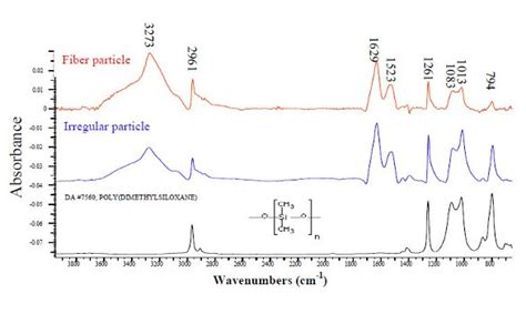 Spectra Silicone S identification of unknown mixtures of materials from biopharmaceutical manufacturing processes