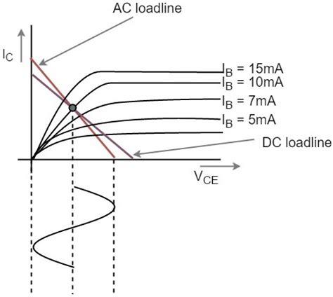 transistor lifier load line analysis transistor load line analysis