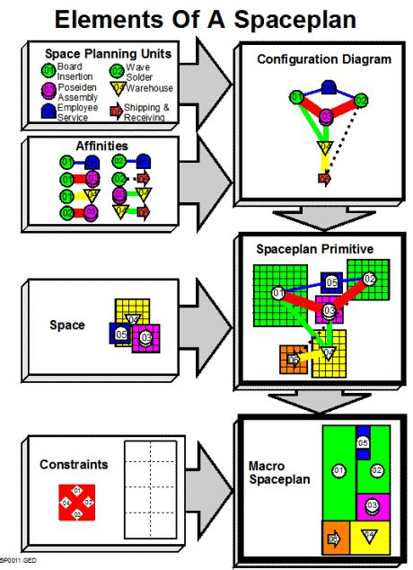elements of layout design elements of a layout strategos