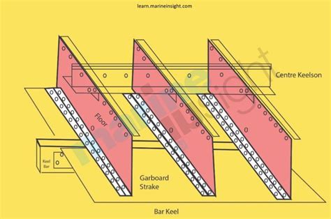 ship keel importance of ship s keel and types of keel