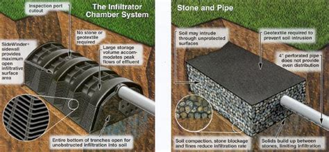 leach bed septic tank and leach field system parts tips hints and