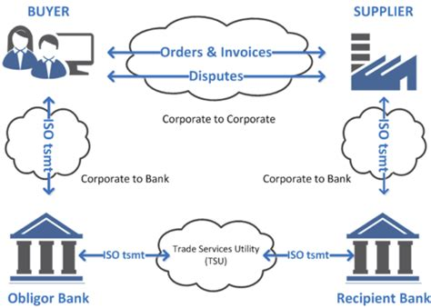 Bank Payment Obligation Vs Letter Of Credit And Icc S Bank Payment Obligation Combined With E Invoicing To Replace Letter Of