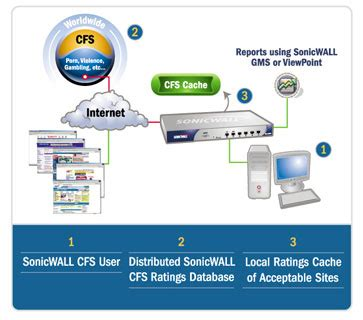 sonicwall content filterin service standard for sonicwall sonicwall content filterin service standard for sonicwall