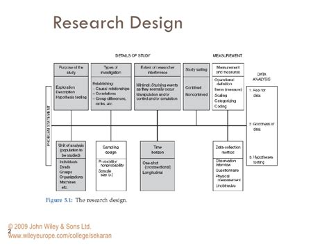 research design key elements lecture 4
