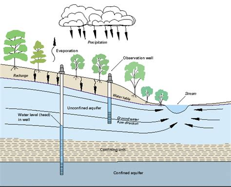 cross section types types of aquifers