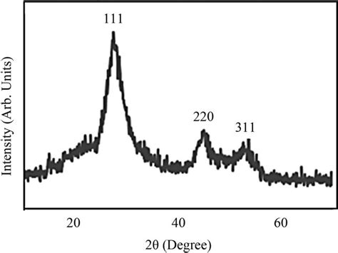 xrd pattern of pva study of dielectric properties of cds pva nanocomposites