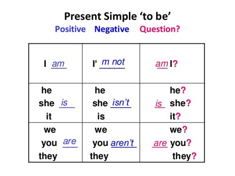To Be present simple to be