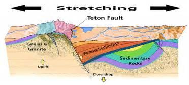 Programs For The Blind Geologic Activity Grand Teton National Park U S