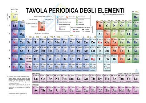 tavola periodica degli elementi con numero di ossidazione chimica dentro la materia