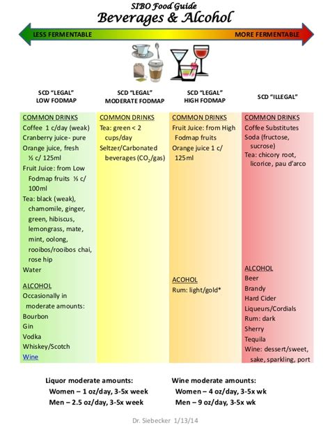 fructose tabelle pdf sibo food guide jan 13 2014