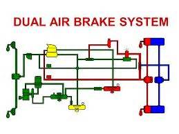 Air Braking System In Automobile Ppt 1000 Ideas About Air Brake On Brake System