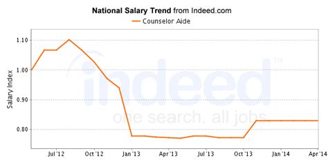average school counselor salary become a counselor aide careers salary requirements