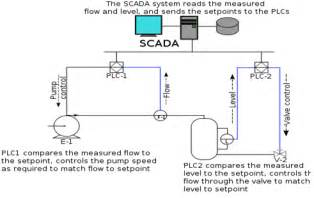 what do scada systems quora