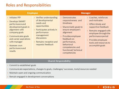 design management roles and responsibilities a guide to performance management welcome to workday ppt