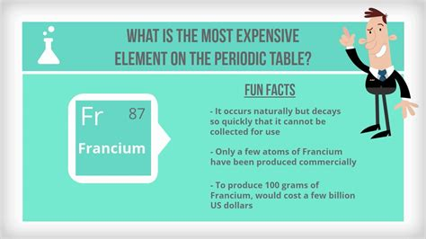 Fun Facts About Periodic Table Periodic Diagrams Science