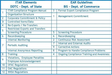 Itar Export Compliance Program Cvg Strategy Compliance Program Template