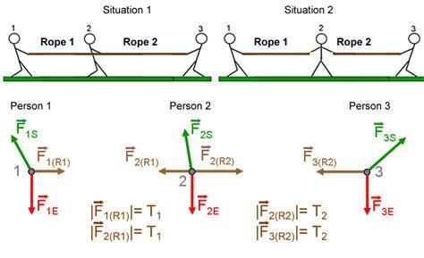 tension free diagram module 3 tension per wiki