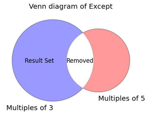 venn diagram operations sql venn diagrams wiring diagram schemes