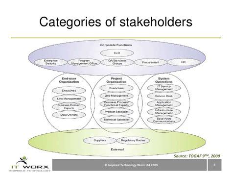program management challenges enterprise architecture program management challenges