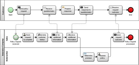 bpmn communication diagram bpmn collaboration diagram gallery how to guide and refrence