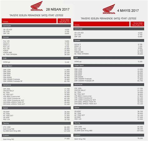 Pcx 2018 Fiyat by 2017 Honda Motosiklet Fiyat Listesi Trmotosports