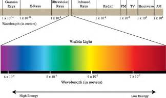 which color of visible light has the wavelength is it safe to look at infrared leds biology