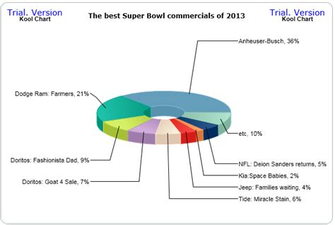 the latest and best commercials daily my daily chart the best super bowl commercials of 2013