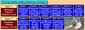 Detailed Outline Of The Book Of Daniel by Cyberspace Ministry If I Were Told The Future Lesson 8 171 Parallels Between The Prophetic Books 187