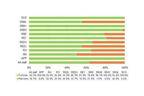 pattern grading services uk equality information report 2015 gov uk