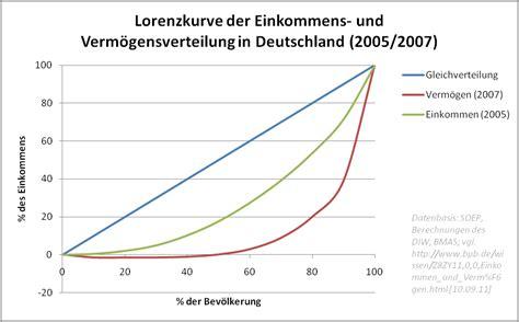 thailand haushaltseinkommen einkommensverteilung in deutschland