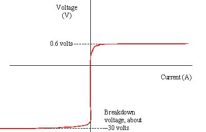 diode characteristics graph electricity tutorial 3