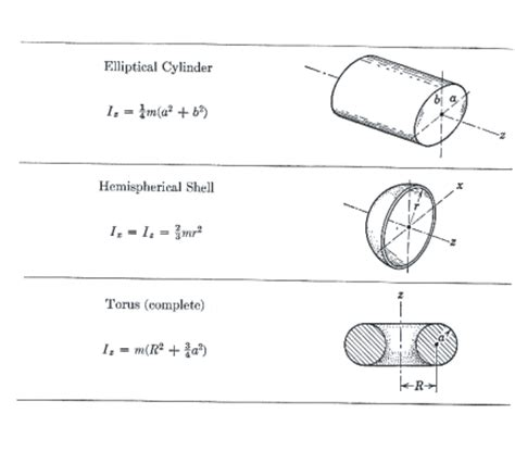 section modulus cylinder section modulus pipe section modulus