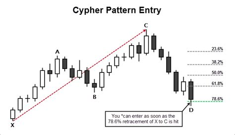 cypher pattern trading harmonic cypher pattern trading guide fx day job