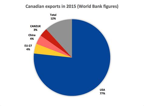 statistics world bank sentiments and statistics why canzuk won t fly douglas