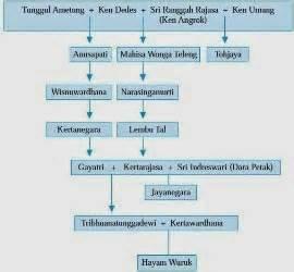 Politik Dalam Sejarah Kerajaan Jawa Oleh Sri Wintala Achmad sejarah kerajaan majapahit politik ekonomi dan sosial budaya materi sma
